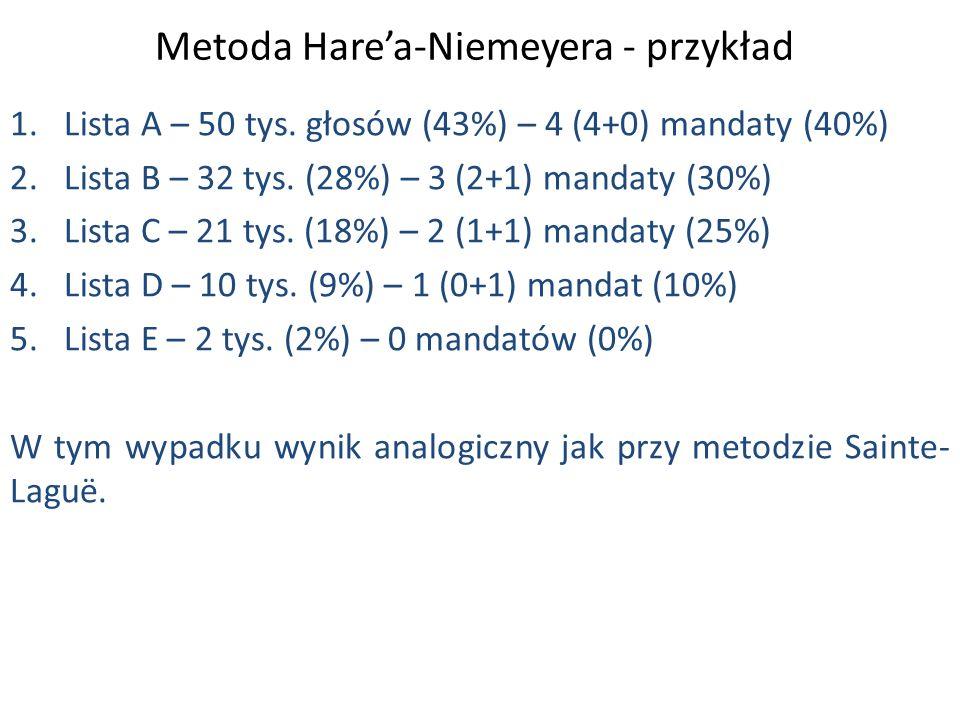 1.Lista A – 50 tys. głosów (43%) – 4 (4+0) mandaty (40%) 2.Lista B – 32 tys.