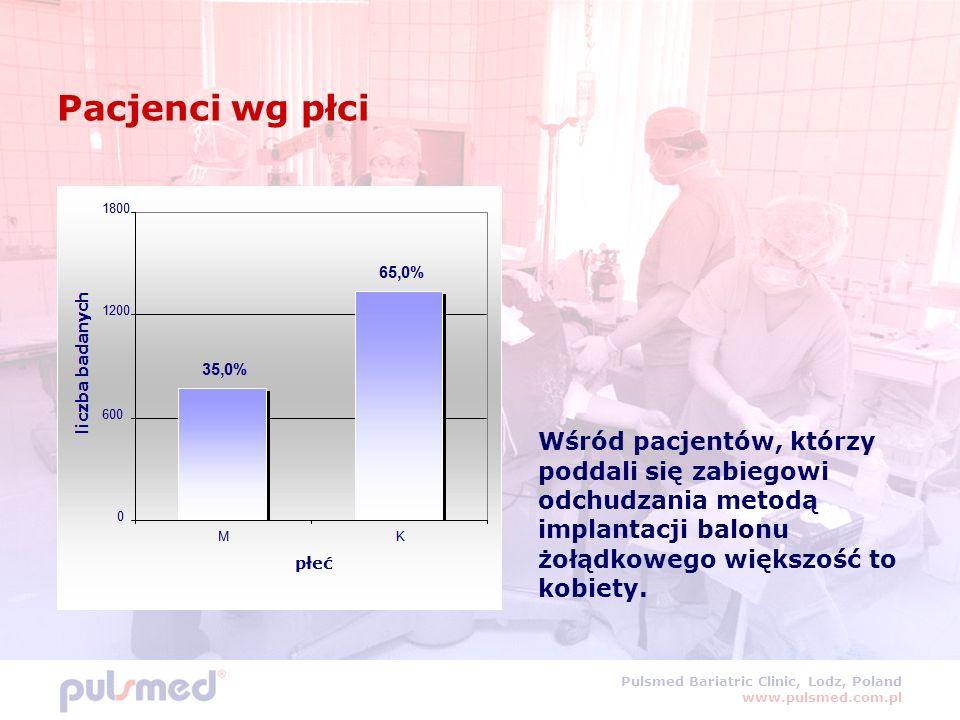 Pulsmed Bariatric Clinic, Lodz, Poland www.pulsmed.com.pl Pacjenci wg płci Wśród pacjentów, którzy poddali się zabiegowi odchudzania metodą implantacji balonu żołądkowego większość to kobiety.