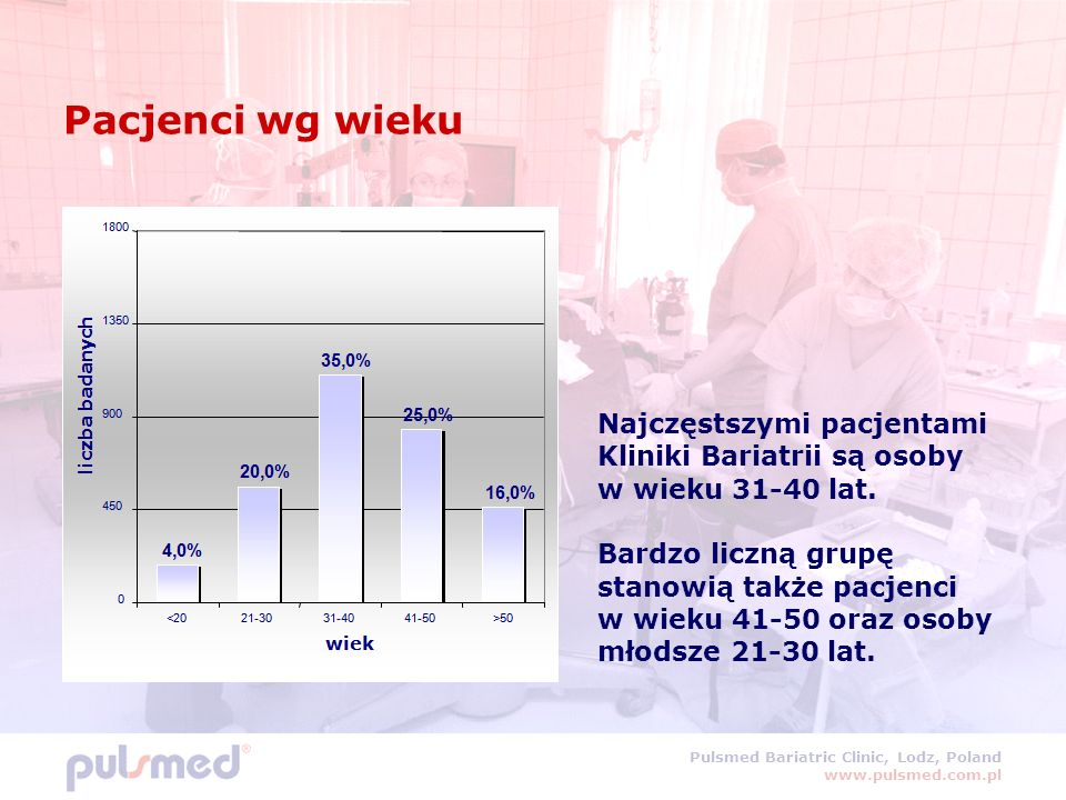 Pulsmed Bariatric Clinic, Lodz, Poland www.pulsmed.com.pl Pacjenci wg wieku Najczęstszymi pacjentami Kliniki Bariatrii są osoby w wieku 31-40 lat.