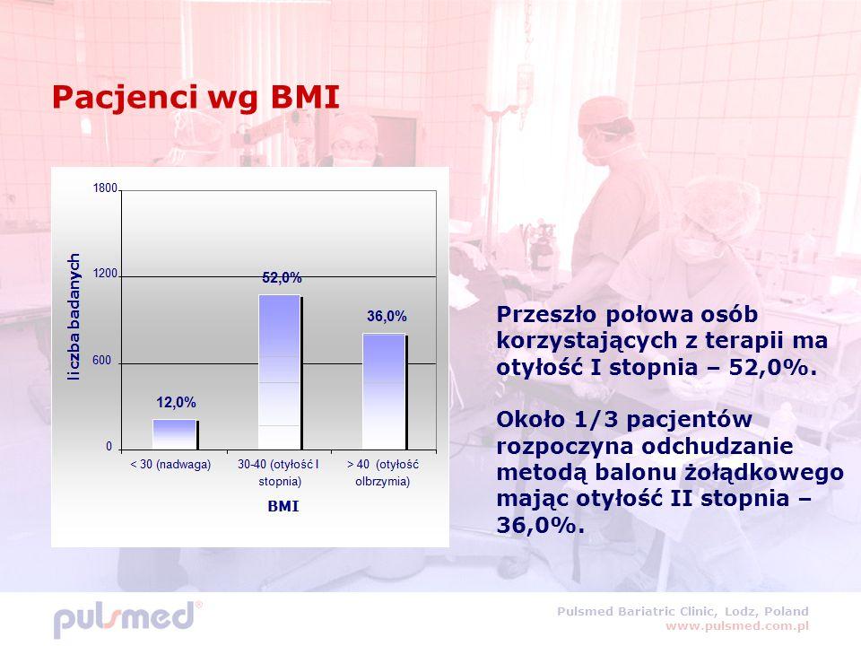 Pulsmed Bariatric Clinic, Lodz, Poland www.pulsmed.com.pl Pacjenci wg BMI Przeszło połowa osób korzystających z terapii ma otyłość I stopnia – 52,0%.