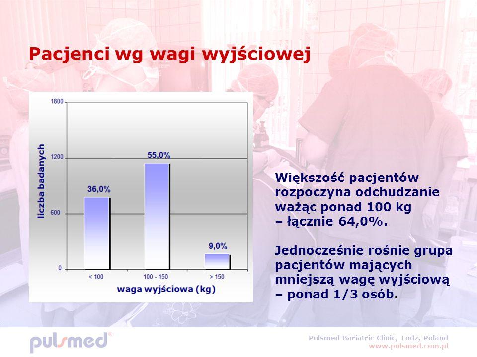 Pulsmed Bariatric Clinic, Lodz, Poland www.pulsmed.com.pl Pacjenci wg wagi wyjściowej Większość pacjentów rozpoczyna odchudzanie ważąc ponad 100 kg – łącznie 64,0%.