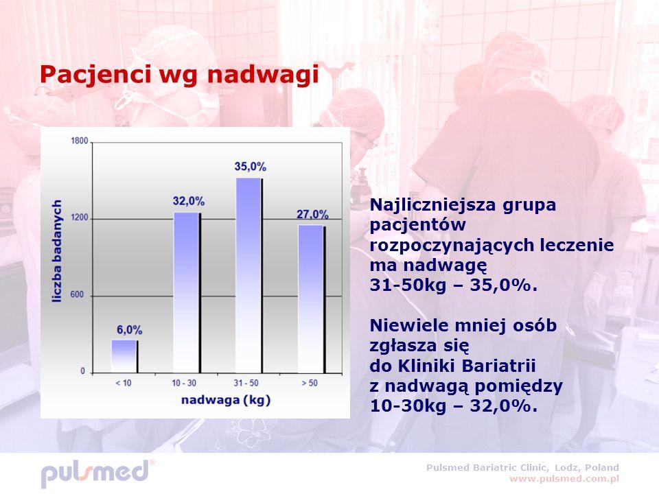 Pulsmed Bariatric Clinic, Lodz, Poland www.pulsmed.com.pl Pacjenci wg nadwagi Najliczniejsza grupa pacjentów rozpoczynających leczenie ma nadwagę 31-50kg – 35,0%.