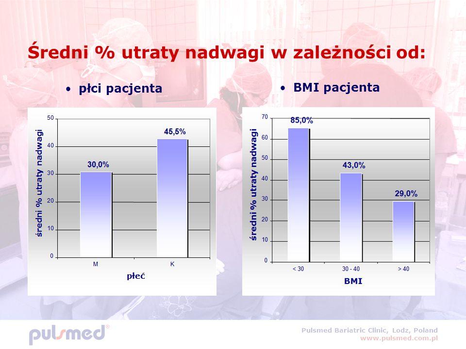 Pulsmed Bariatric Clinic, Lodz, Poland www.pulsmed.com.pl Średni % utraty nadwagi w zależności od: płci pacjenta BMI pacjenta 45,5% 30,0% 0 10 20 30 40 50 MK płeć średni % utraty nadwagi