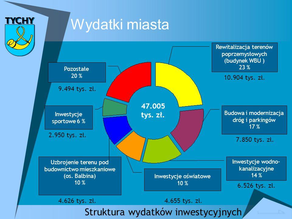 Struktura wydatków inwestycyjnych Uzbrojenie terenu pod budownictwo mieszkaniowe (os.