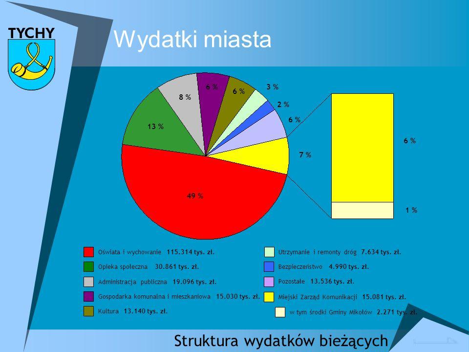 Wydatki miasta Struktura wydatków bieżących Oświata i wychowanie 115.314 tys.