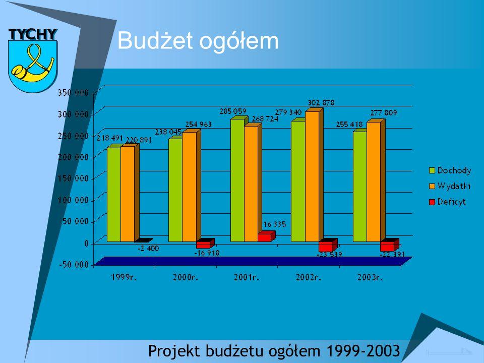 Budżet ogółem Pożyczki, kredyty, obligacje 1999-2003