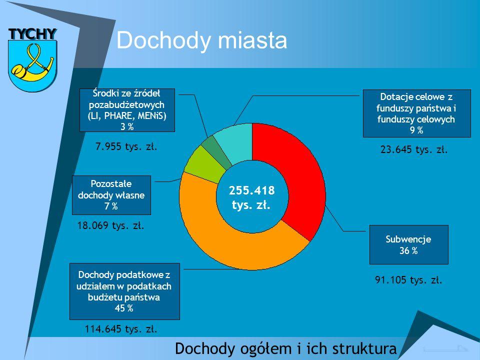 Dochody ogółem i ich struktura Dochody podatkowe z udziałem w podatkach budżetu państwa 45 % 114.645 tys.