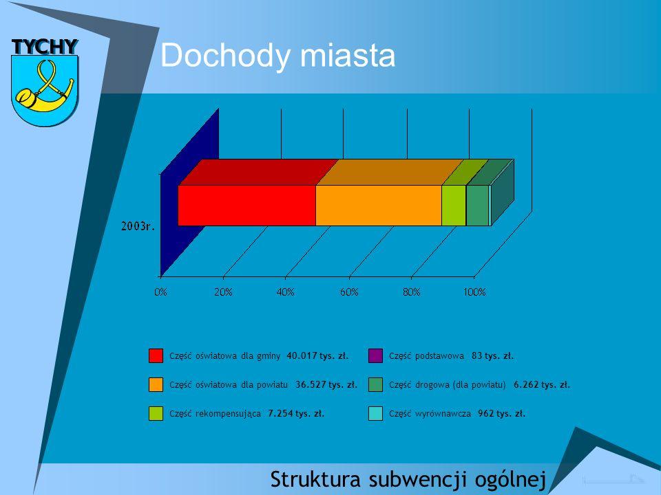 Struktura subwencji ogólnej Dochody miasta Część oświatowa dla gminy 40.017 tys.