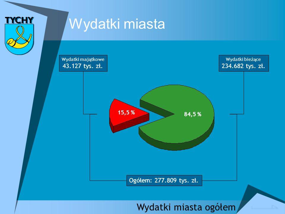 Wydatki miasta Źródła finansowania wydatków inwestycyjnych Dochody własne + wolne środki – 29.815 tys.