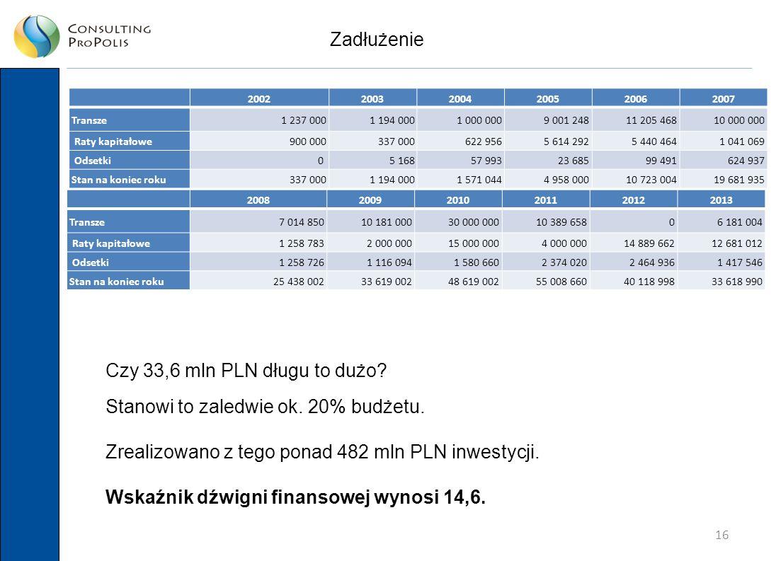 16 Zadłużenie Czy 33,6 mln PLN długu to dużo. Stanowi to zaledwie ok.