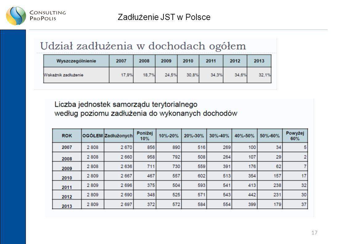 17 Zadłużenie JST w Polsce
