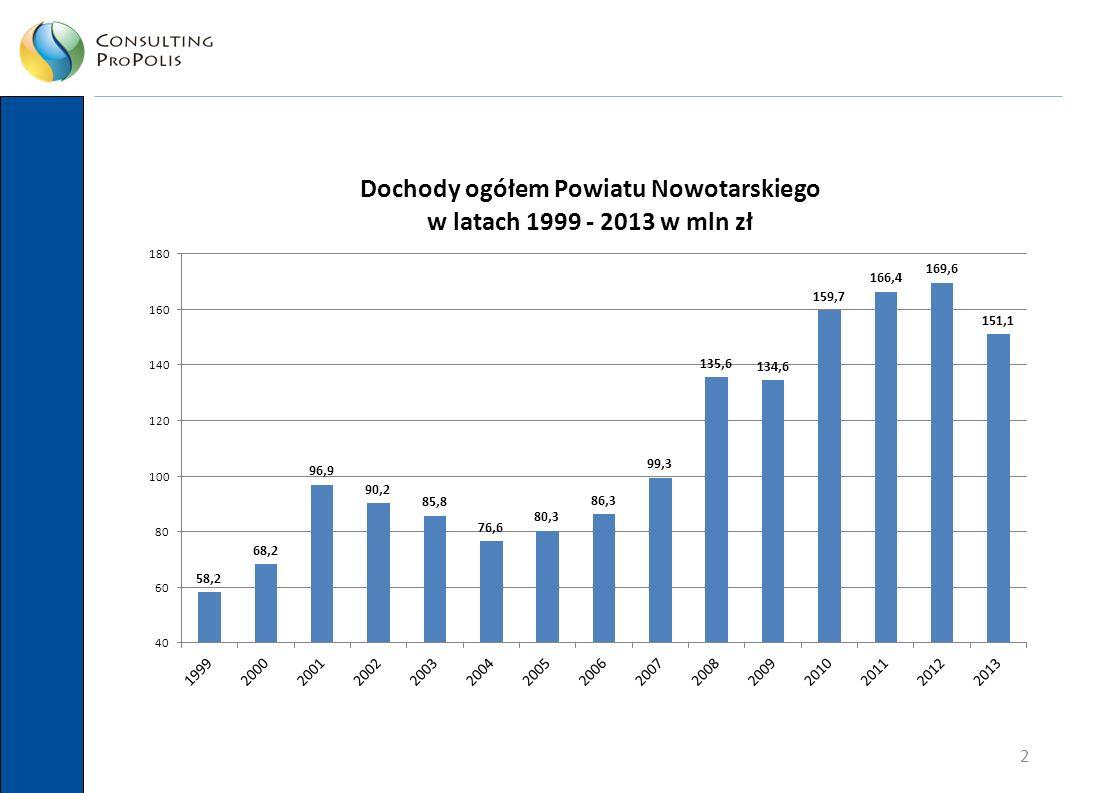 23 Podsumowanie  Powiat od 2006 roku przeżywa boom inwestycyjny.