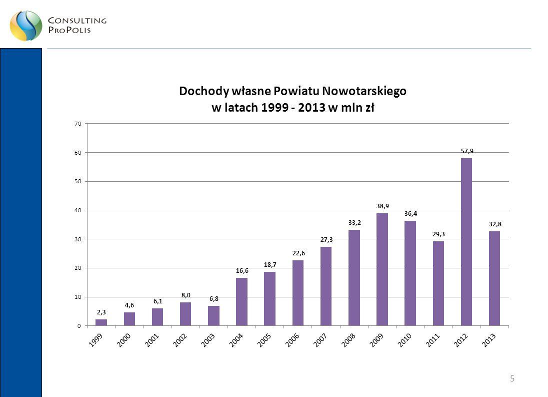 16 Zadłużenie Czy 33,6 mln PLN długu to dużo.Stanowi to zaledwie ok.