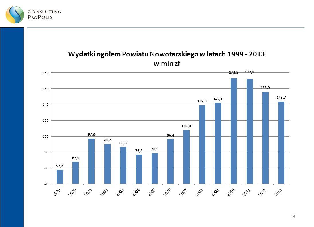 10 W ciągu 15 lat zrealizowano ponad 482 mln PLN inwestycji