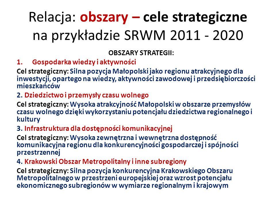 Relacja: obszary – cele strategiczne na przykładzie SRWM 2011 - 2020 OBSZARY STRATEGII: 1.Gospodarka wiedzy i aktywności Cel strategiczny: Silna pozycja Małopolski jako regionu atrakcyjnego dla inwestycji, opartego na wiedzy, aktywności zawodowej i przedsiębiorczości mieszkańców 2.