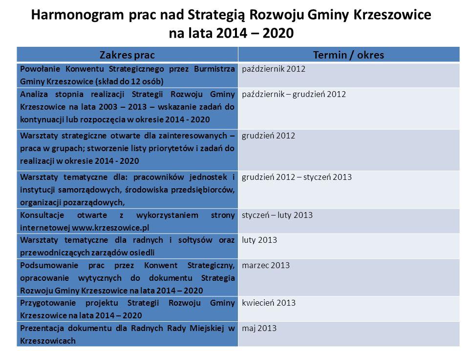 Harmonogram prac nad Strategią Rozwoju Gminy Krzeszowice na lata 2014 – 2020 Zakres pracTermin / okres Powołanie Konwentu Strategicznego przez Burmistrza Gminy Krzeszowice (skład do 12 osób) październik 2012 Analiza stopnia realizacji Strategii Rozwoju Gminy Krzeszowice na lata 2003 – 2013 – wskazanie zadań do kontynuacji lub rozpoczęcia w okresie 2014 - 2020 październik – grudzień 2012 Warsztaty strategiczne otwarte dla zainteresowanych – praca w grupach; stworzenie listy priorytetów i zadań do realizacji w okresie 2014 - 2020 grudzień 2012 Warsztaty tematyczne dla: pracowników jednostek i instytucji samorządowych, środowiska przedsiębiorców, organizacji pozarządowych, grudzień 2012 – styczeń 2013 Konsultacje otwarte z wykorzystaniem strony internetowej www.krzeszowice.pl styczeń – luty 2013 Warsztaty tematyczne dla radnych i sołtysów oraz przewodniczących zarządów osiedli luty 2013 Podsumowanie prac przez Konwent Strategiczny, opracowanie wytycznych do dokumentu Strategia Rozwoju Gminy Krzeszowice na lata 2014 – 2020 marzec 2013 Przygotowanie projektu Strategii Rozwoju Gminy Krzeszowice na lata 2014 – 2020 kwiecień 2013 Prezentacja dokumentu dla Radnych Rady Miejskiej w Krzeszowicach maj 2013