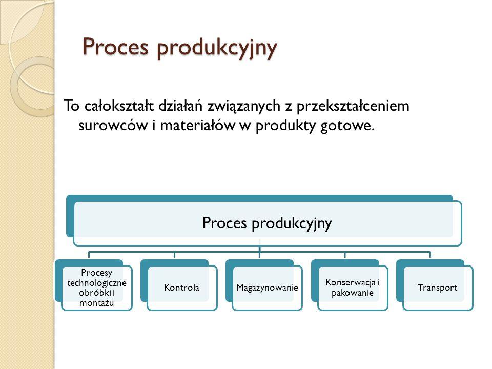 Proces technologiczny To część procesu produkcyjnego, która jest bezpośrednio związana ze zmianą kształtu, wymiarów, jakości powierzchni, własności fizykochemicznych bądź też łączeniem tych elementów w jeden zespół (podzespół).