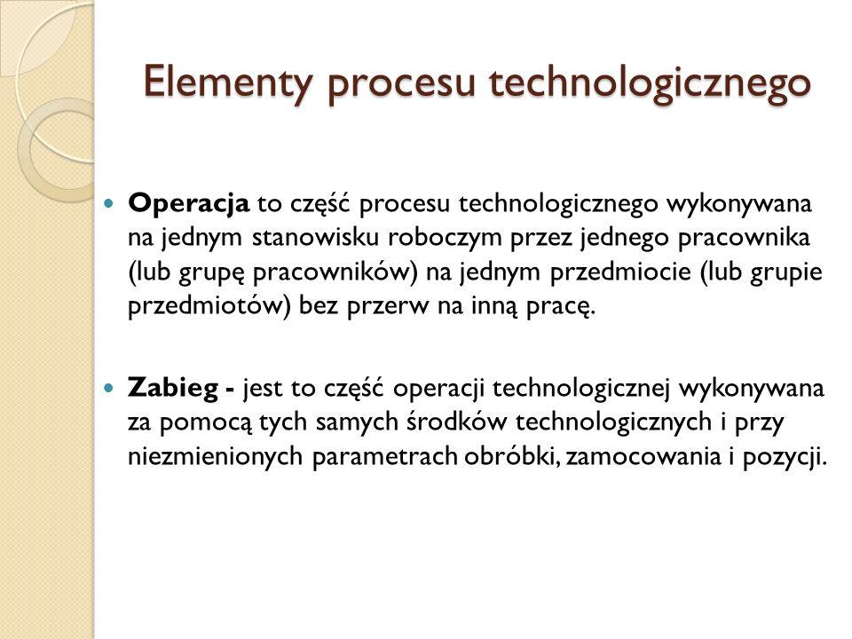 Elementy procesu technologicznego Operacja to część procesu technologicznego wykonywana na jednym stanowisku roboczym przez jednego pracownika (lub gr
