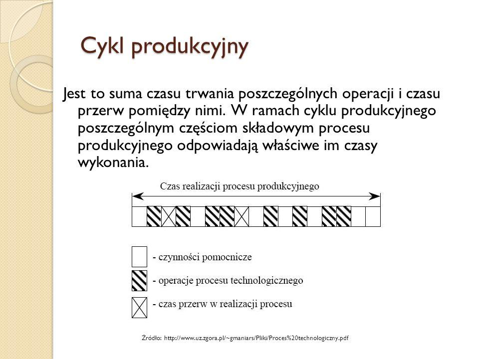Cykl produkcyjny Jest to suma czasu trwania poszczególnych operacji i czasu przerw pomiędzy nimi. W ramach cyklu produkcyjnego poszczególnym częściom