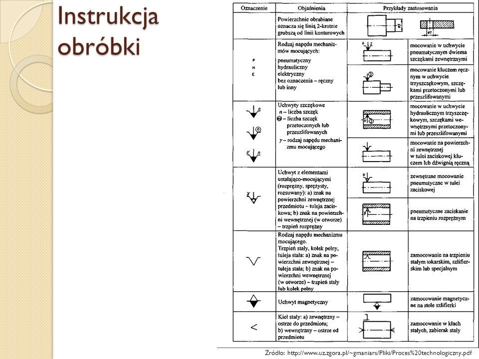 Instrukcja obróbki Żródło: http://www.uz.zgora.pl/~gmaniars/Pliki/Proces%20technologiczny.pdf