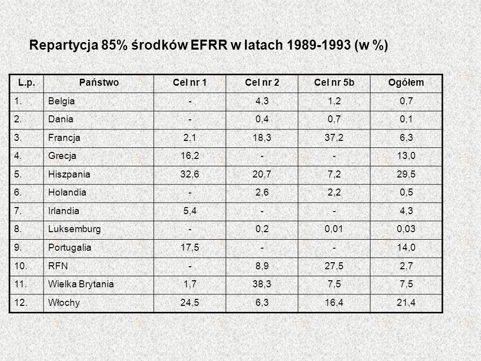 Repartycja 85% środków EFRR w latach 1989-1993 (w %) L.p.PaństwoCel nr 1Cel nr 2Cel nr 5bOgółem 1.Belgia-4,31,20,7 2.Dania-0,40,70,1 3.Francja2,118,33
