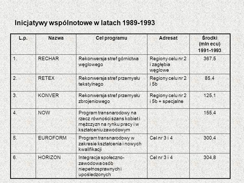 Inicjatywy wspólnotowe w latach 1989-1993 L.p.NazwaCel programuAdresatŚrodki (mln ecu) 1991-1993 1.RECHARRekonwersja stref górnictwa węglowego Regiony