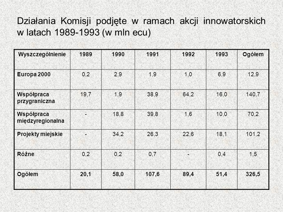 Działania Komisji podjęte w ramach akcji innowatorskich w latach 1989-1993 (w mln ecu) Wyszczególnienie19891990199119921993Ogółem Europa 20000,22,91,9