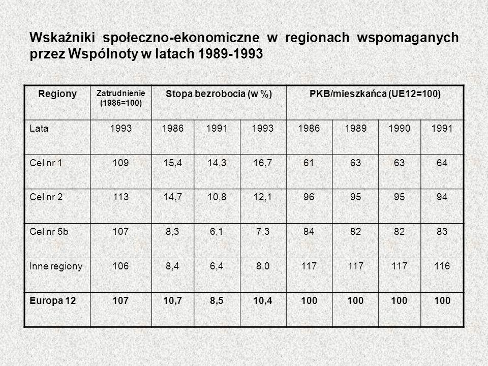 Wskaźniki społeczno-ekonomiczne w regionach wspomaganych przez Wspólnoty w latach 1989-1993 Regiony Zatrudnienie (1986=100) Stopa bezrobocia (w %)PKB/