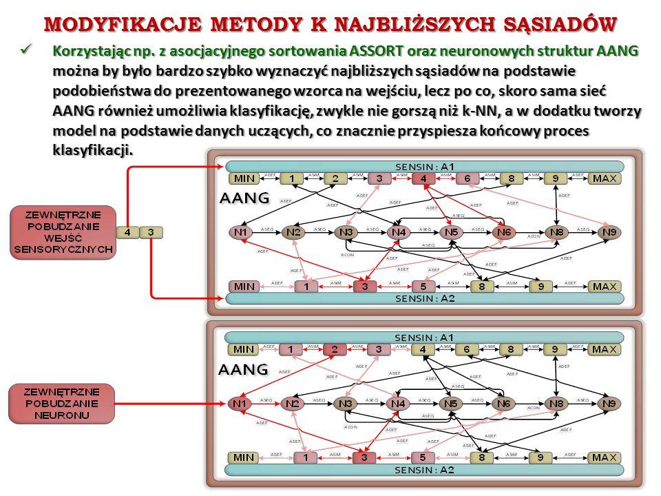 MODYFIKACJE METODY K NAJBLIŻSZYCH SĄSIADÓW Korzystając np. z asocjacyjnego sortowania ASSORT oraz neuronowych struktur AANG można by było bardzo szybk