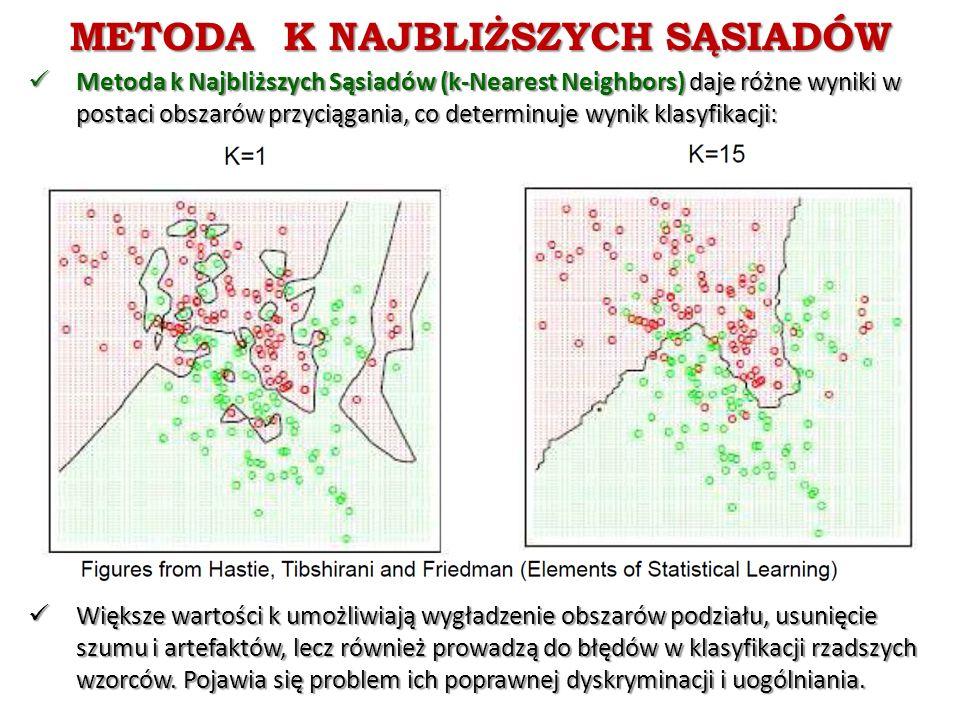 METODA K NAJBLIŻSZYCH SĄSIADÓW Metoda k Najbliższych Sąsiadów (k-Nearest Neighbors) daje różne wyniki w postaci obszarów przyciągania, co determinuje wynik klasyfikacji: Metoda k Najbliższych Sąsiadów (k-Nearest Neighbors) daje różne wyniki w postaci obszarów przyciągania, co determinuje wynik klasyfikacji: Większe wartości k umożliwiają wygładzenie obszarów podziału, usunięcie szumu i artefaktów, lecz również prowadzą do błędów w klasyfikacji rzadszych wzorców.