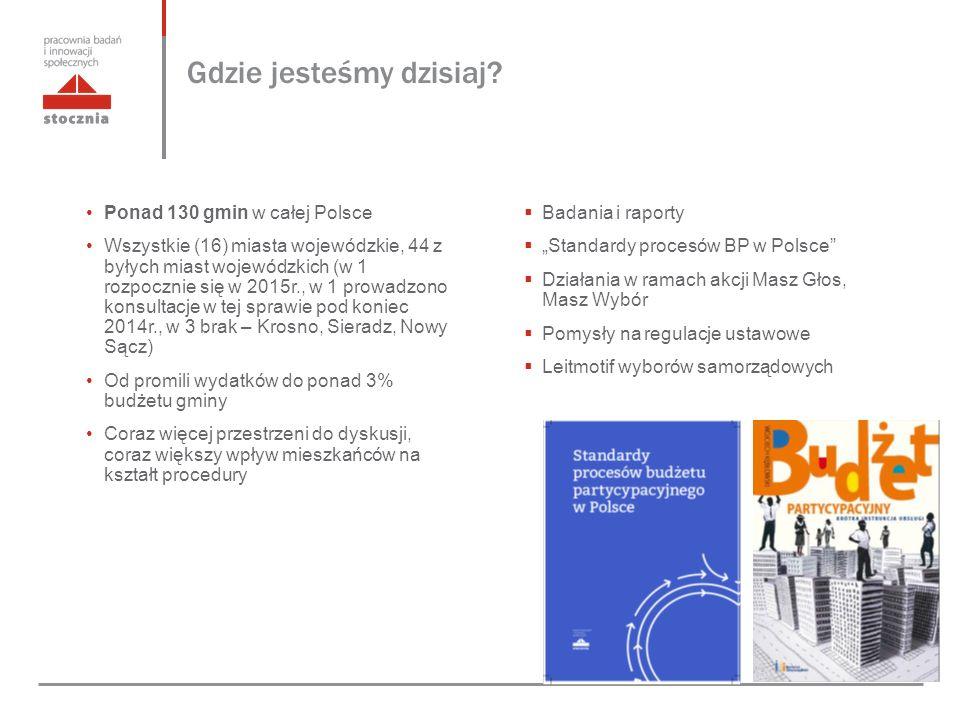 """ Badania i raporty  """"Standardy procesów BP w Polsce  Działania w ramach akcji Masz Głos, Masz Wybór  Pomysły na regulacje ustawowe  Leitmotif wyborów samorządowych Ponad 130 gmin w całej Polsce Wszystkie (16) miasta wojewódzkie, 44 z byłych miast wojewódzkich (w 1 rozpocznie się w 2015r., w 1 prowadzono konsultacje w tej sprawie pod koniec 2014r., w 3 brak – Krosno, Sieradz, Nowy Sącz) Od promili wydatków do ponad 3% budżetu gminy Coraz więcej przestrzeni do dyskusji, coraz większy wpływ mieszkańców na kształt procedury"""
