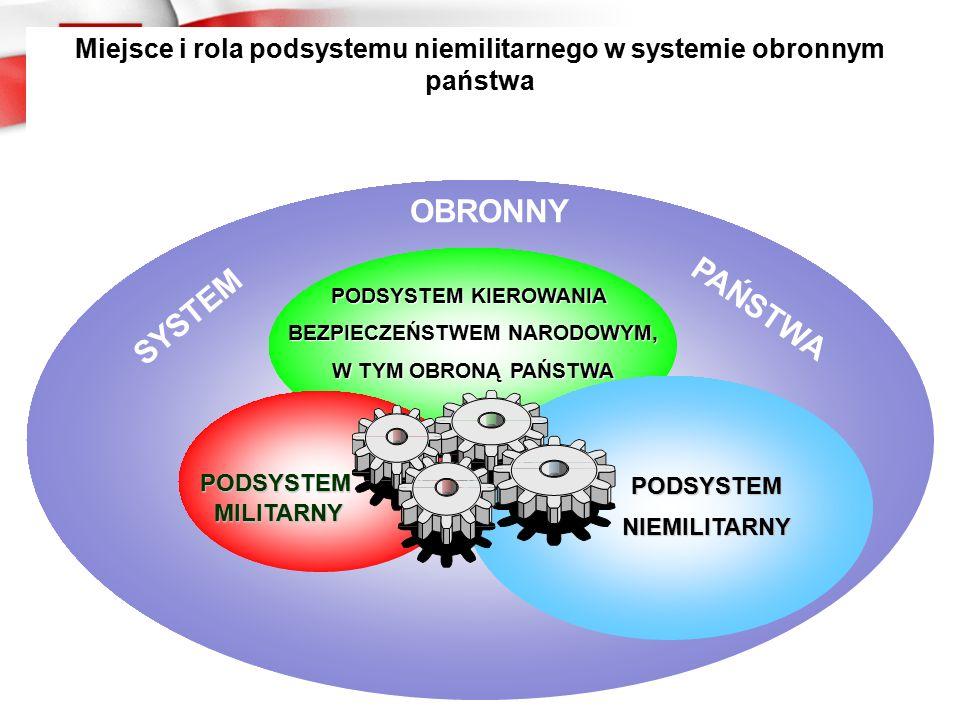 PODSYSTEM KIEROWANIA BEZPIECZEŃSTWEM NARODOWYM, W TYM OBRONĄ PAŃSTWA PODSYSTEM MILITARNY MILITARNY PODSYSTEMNIEMILITARNY SYSTEM Miejsce i rola podsystemu niemilitarnego w systemie obronnym państwa OBRONNY PAŃSTWA