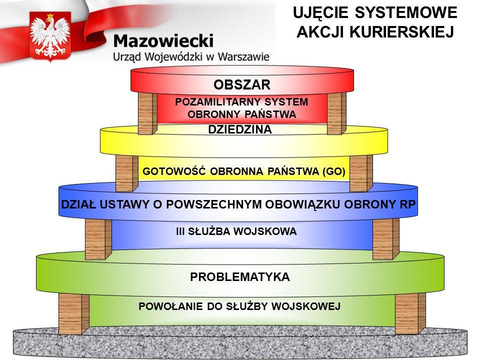 ISTOTA REALIZACJI AKAP Wznowienia AKAP organizuje się do pełnego zrealizowania zapotrzebowania (Z) jednostki wojskowej (JW).