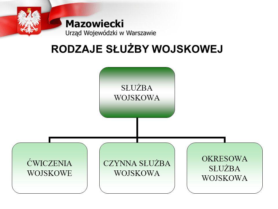 SŁUŻBA WOJSKOWA ŻOLNIERZY REZERWY W RÓZNYCH STANACH GO 1 GS: - ćwiczenia wojskowe, - okresowa służba wojskowa.