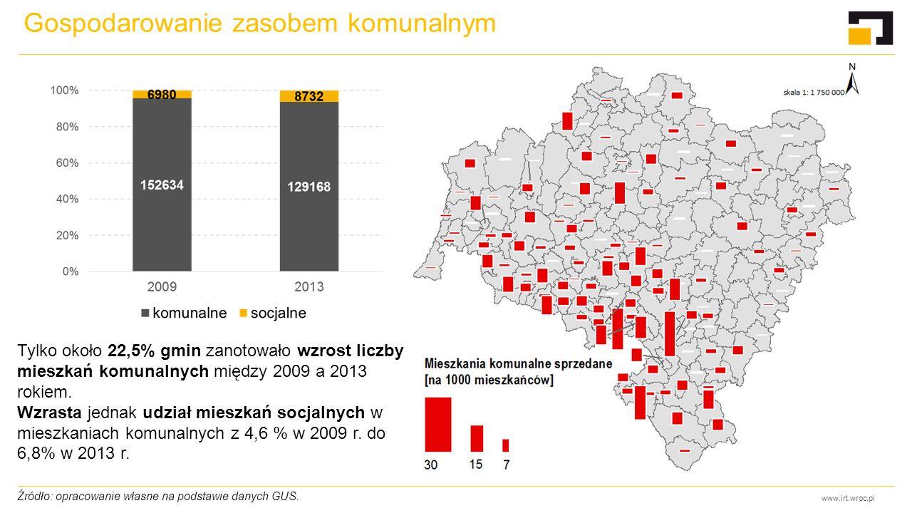 www.irt.wroc.pl Gospodarowanie zasobem komunalnym Źródło: opracowanie własne na podstawie danych GUS. Tylko około 22,5% gmin zanotowało wzrost liczby