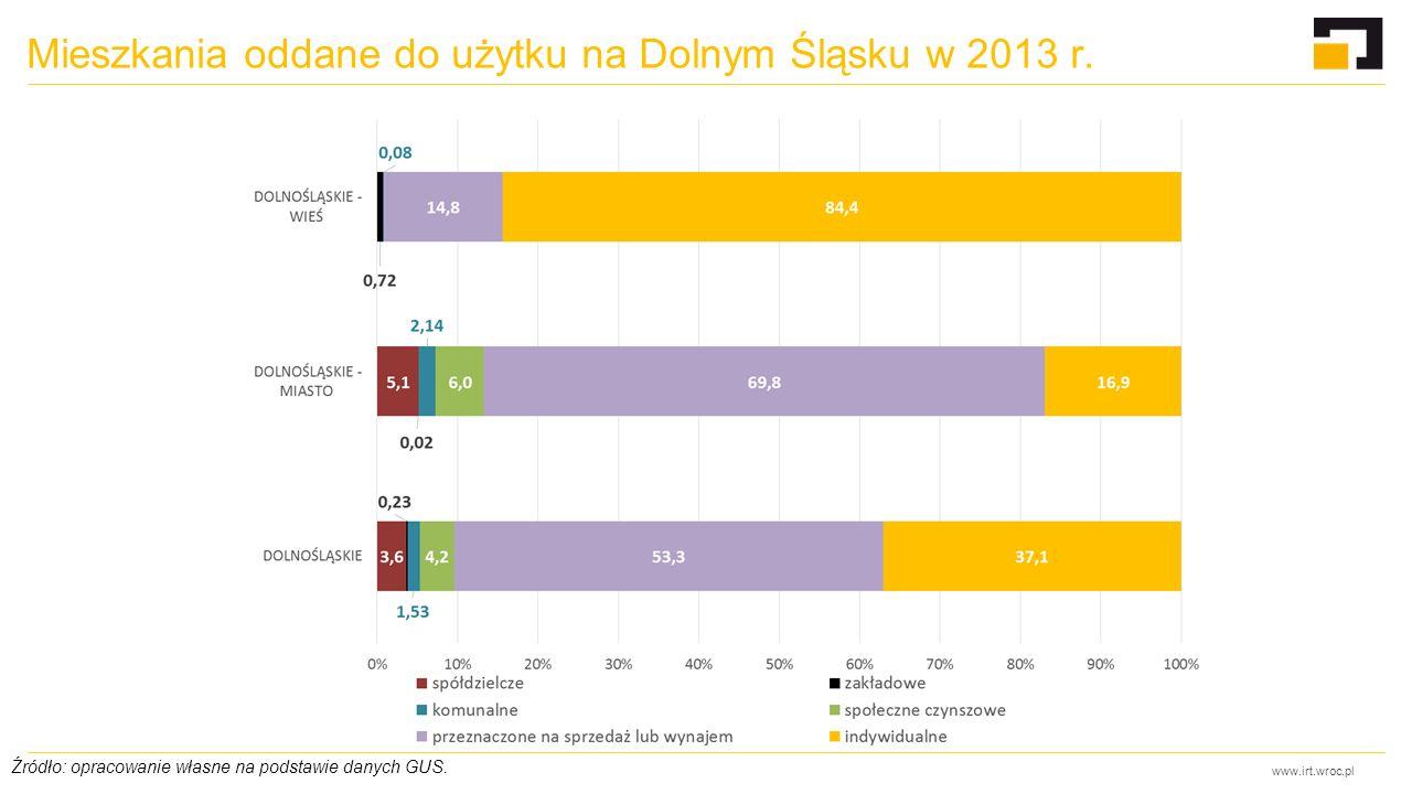 www.irt.wroc.pl Mieszkania oddane do użytku na Dolnym Śląsku w 2013 r. Źródło: opracowanie własne na podstawie danych GUS.