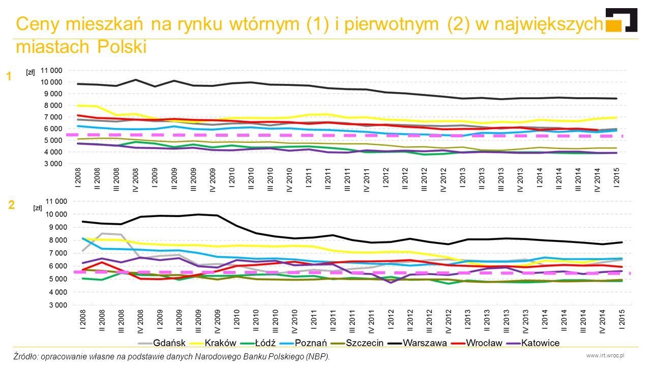 www.irt.wroc.pl Ceny mieszkań na rynku wtórnym (1) i pierwotnym (2) w największych miastach Polski Źródło: opracowanie własne na podstawie danych Narodowego Banku Polskiego (NBP).
