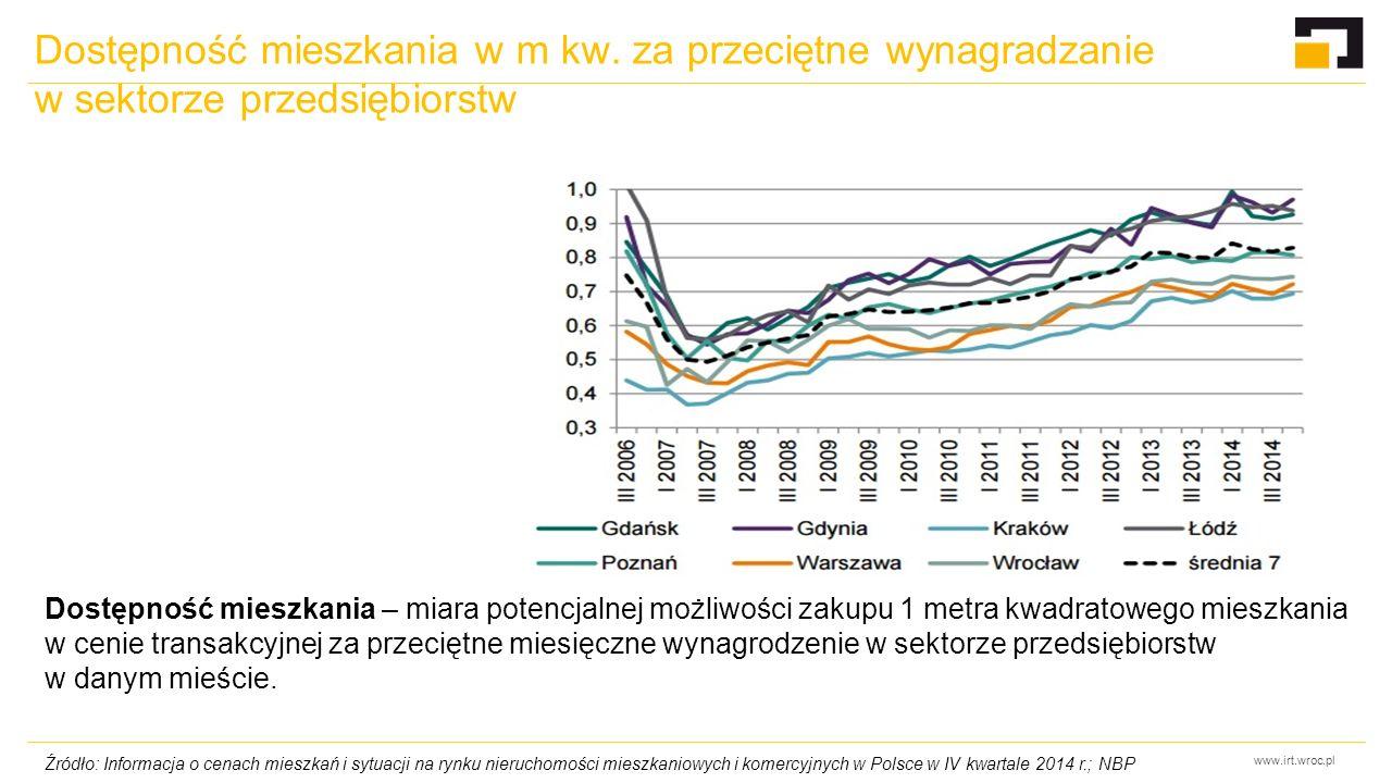 www.irt.wroc.pl Dostępność mieszkania w m kw. za przeciętne wynagradzanie w sektorze przedsiębiorstw Źródło: Informacja o cenach mieszkań i sytuacji n