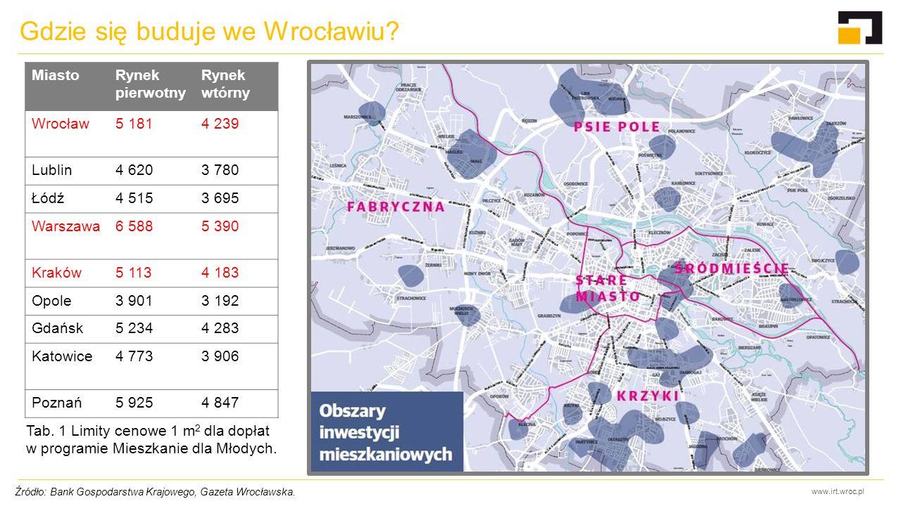 www.irt.wroc.pl Gdzie się buduje we Wrocławiu? Źródło: Bank Gospodarstwa Krajowego, Gazeta Wrocławska. MiastoRynek pierwotny Rynek wtórny Wrocław5 181
