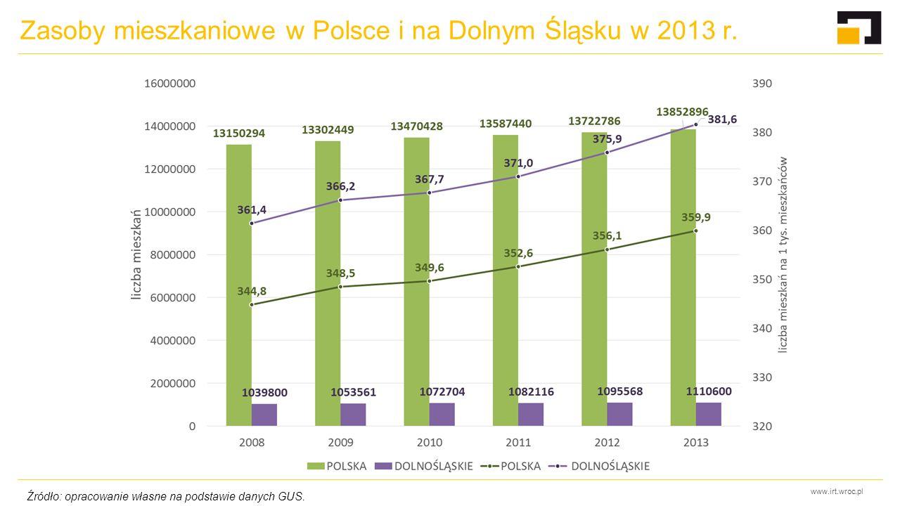 www.irt.wroc.pl Zasoby mieszkaniowe w Polsce i na Dolnym Śląsku w 2013 r. Źródło: opracowanie własne na podstawie danych GUS.