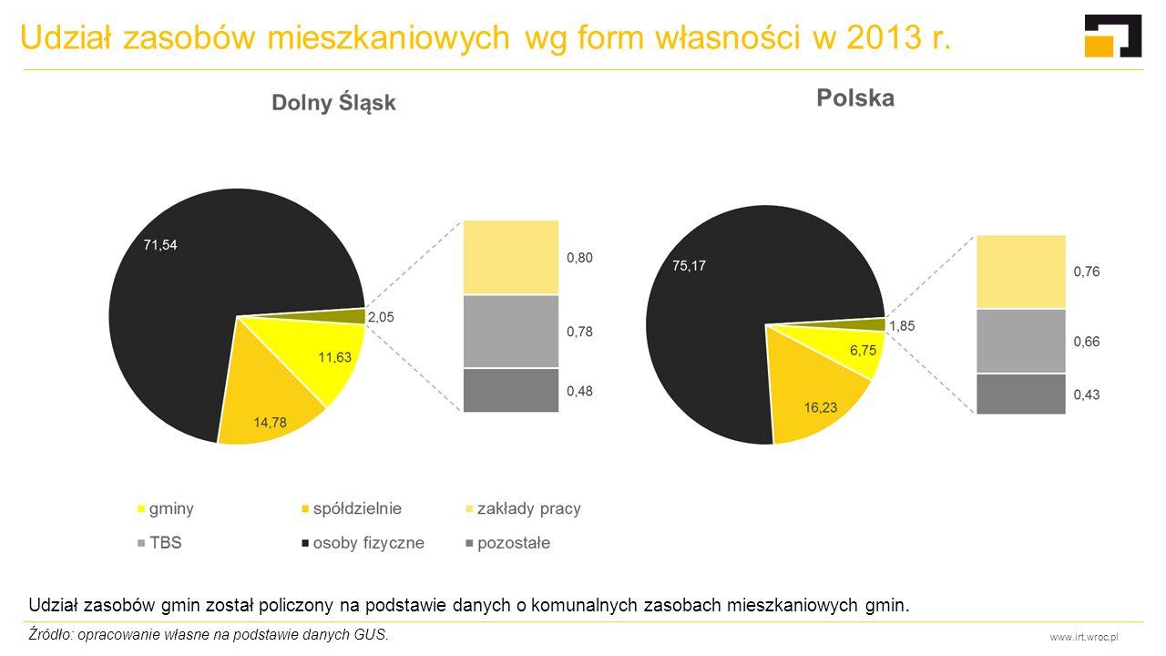 www.irt.wroc.pl Udział zasobów mieszkaniowych wg form własności w 2013 r. Udział zasobów gmin został policzony na podstawie danych o komunalnych zasob