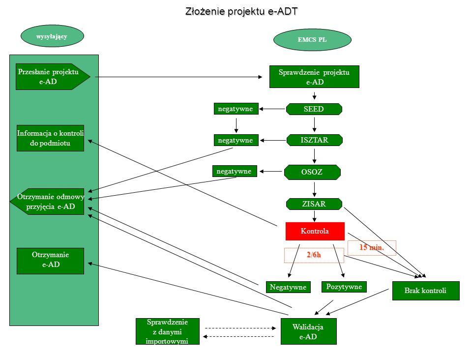 Sprawdzenie projektu e-AD wysyłający EMCS PL Przesłanie projektu e-AD Otrzymanie odmowy przyjęcia e-AD Sprawdzenie z danymi importowymi Walidacja e-AD SEED ISZTAR ZISAR Informacja o kontroli do podmiotu Kontrola OSOZ Brak kontroli negatywne Otrzymanie e-AD negatywne Negatywne Pozytywne Złożenie projektu e-ADT 2/6h 15 min.