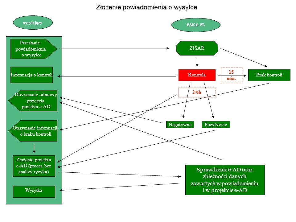 wysyłający EMCS PL Przesłanie powiadomienia o wysyłce Otrzymanie odmowy przyjęcia projektu e-AD ZISAR Informacja o kontroli Kontrola Brak kontroli Złożenie projektu e-AD (proces bez analizy ryzyka) Negatywne Pozytywne Złożenie powiadomienia o wysyłce 2/6h Sprawdzenie e-AD oraz zbieżności danych zawartych w powiadomieniu i w projekcie e-AD Otrzymanie informacji o braku kontroli Wysyłka 15 min.