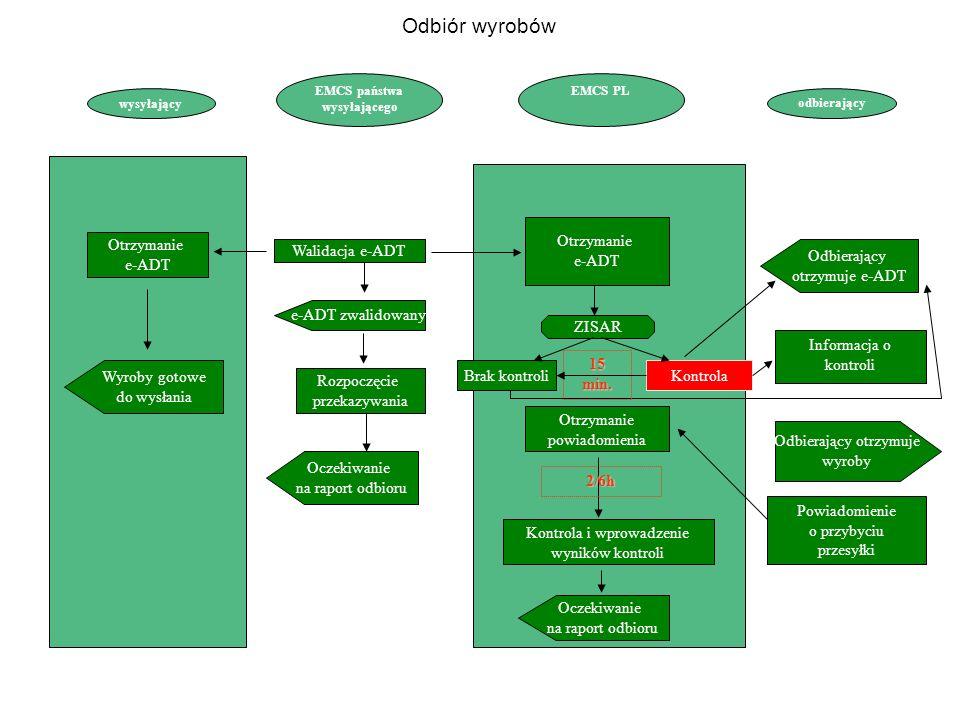 EMCS państwa wysyłającego EMCS PL odbierający Walidacja e-ADT e-ADT zwalidowany Rozpoczęcie przekazywania Oczekiwanie na raport odbioru Otrzymanie e-ADT Oczekiwanie na raport odbioru Odbierający otrzymuje e-ADT wysyłający Otrzymanie e-ADT Wyroby gotowe do wysłania ZISAR KontrolaBrak kontroli Informacja o kontroli Powiadomienie o przybyciu przesyłki Otrzymanie powiadomienia Kontrola i wprowadzenie wyników kontroli Odbierający otrzymuje wyroby Odbiór wyrobów 2/6h 15 min.