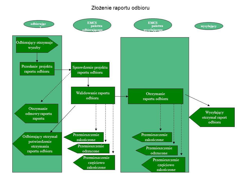 EMCS państwa wysyłającego EMCS państwa odbierającego odbierając y wysyłający Odbierający otrzymuje wyroby Przesłanie projektu raportu odbioru Otrzymanie odmowy raportu raportu Odbierający otrzymał potwierdzenie otrzymania raportu odbioru Sprawdzenie projektu raportu odbioru Walidowanie raportu odbioru Przemieszczenie zakończone Przemieszczenie odrzucone Przemieszczenie częściowo zakończone Otrzymanie raportu odbioru Przemieszczenie zakończone Przemieszczenie odrzucone Przemieszczenie częściowo zakończone Wysyłający otrzymał raport odbioru Złożenie raportu odbioru