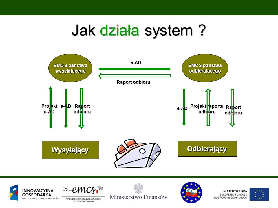 Jak działa system ? Wysyłający EMCS państwa wysyłającego odbierającego Odbierający Projekt raportu odbioru Raport odbioru e-AD e-AD Projekt e-AD e-AD