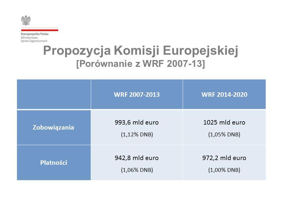 Propozycja Komisji Europejskiej [Porównanie z WRF 2007-13] WRF 2007-2013WRF 2014-2020 Zobowiązania 993,6 mld euro (1,12% DNB) 1025 mld euro (1,05% DNB) Płatności 942,8 mld euro (1,06% DNB) 972,2 mld euro (1,00% DNB)