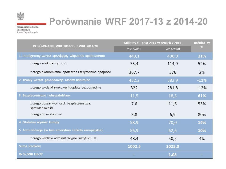 PORÓWNANIE WRF 2007-13 z WRF 2014-20 Miliardy € - post 2013 w cenach z 2011 Różnica w % 2007-20132014-2020 1.