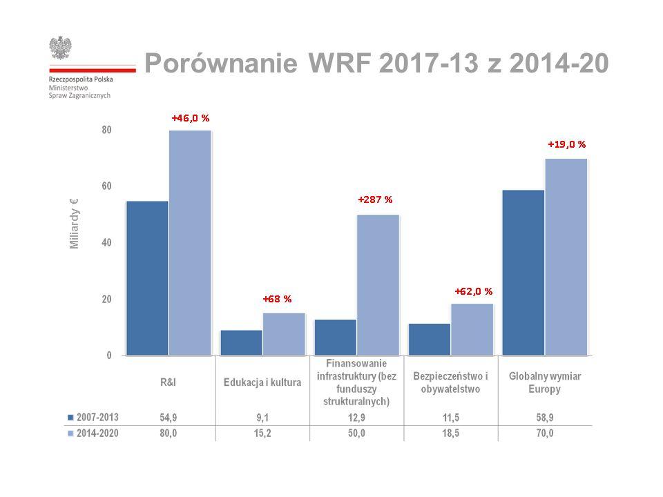 Miliardy € Porównanie WRF 2017-13 z 2014-20