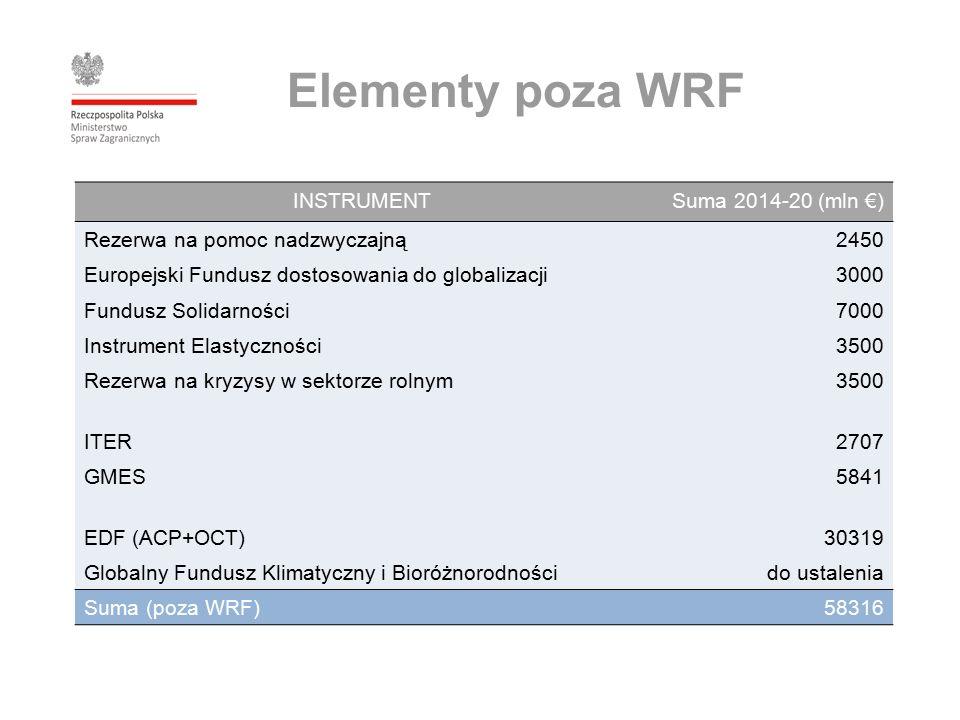 Elementy poza WRF INSTRUMENTSuma 2014-20 (mln €) Rezerwa na pomoc nadzwyczajną2450 Europejski Fundusz dostosowania do globalizacji3000 Fundusz Solidarności7000 Instrument Elastyczności3500 Rezerwa na kryzysy w sektorze rolnym3500 ITER2707 GMES5841 EDF (ACP+OCT)30319 Globalny Fundusz Klimatyczny i Bioróżnorodnoścido ustalenia Suma (poza WRF)58316